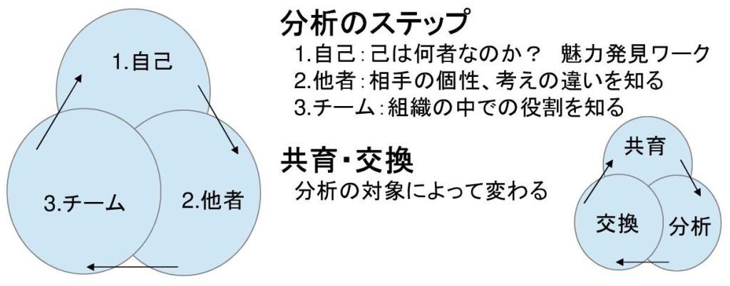 価値リングの分析のステップ(自己→他者→チーム)