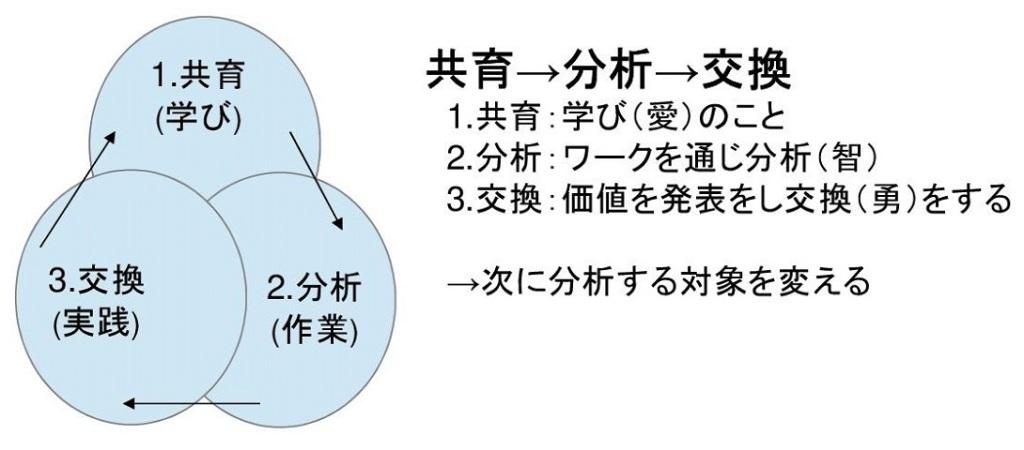 価値リング(共育→分析→交換)