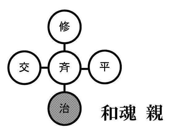 親魂(平、修、斉、治、交)