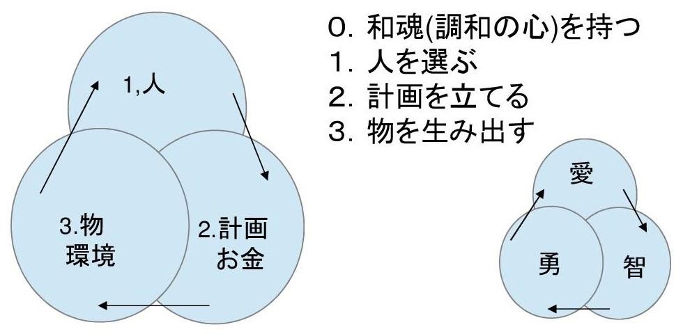 価値リング(人→計画・お金→物・環境を生み出す)